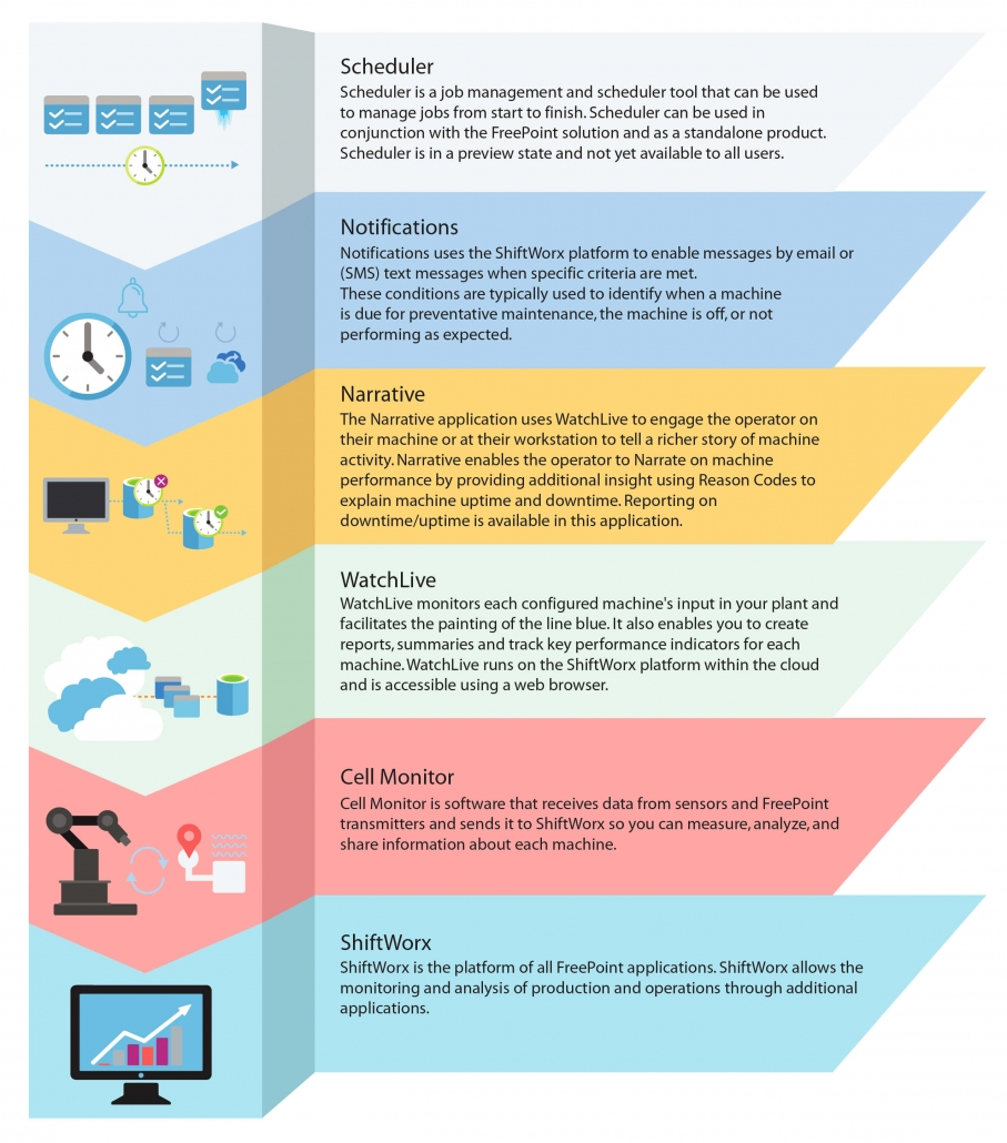 Infographic of FreePoint Products