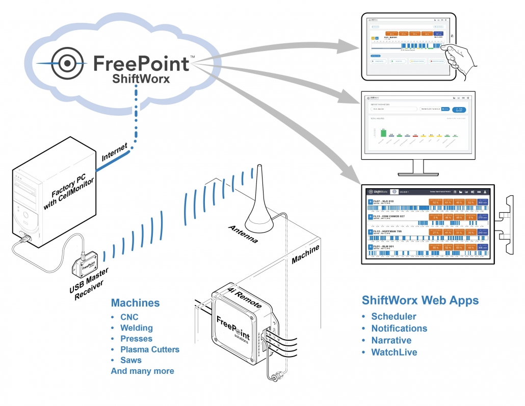 Sketch Diagram about how FreePoint Machines are Connected.