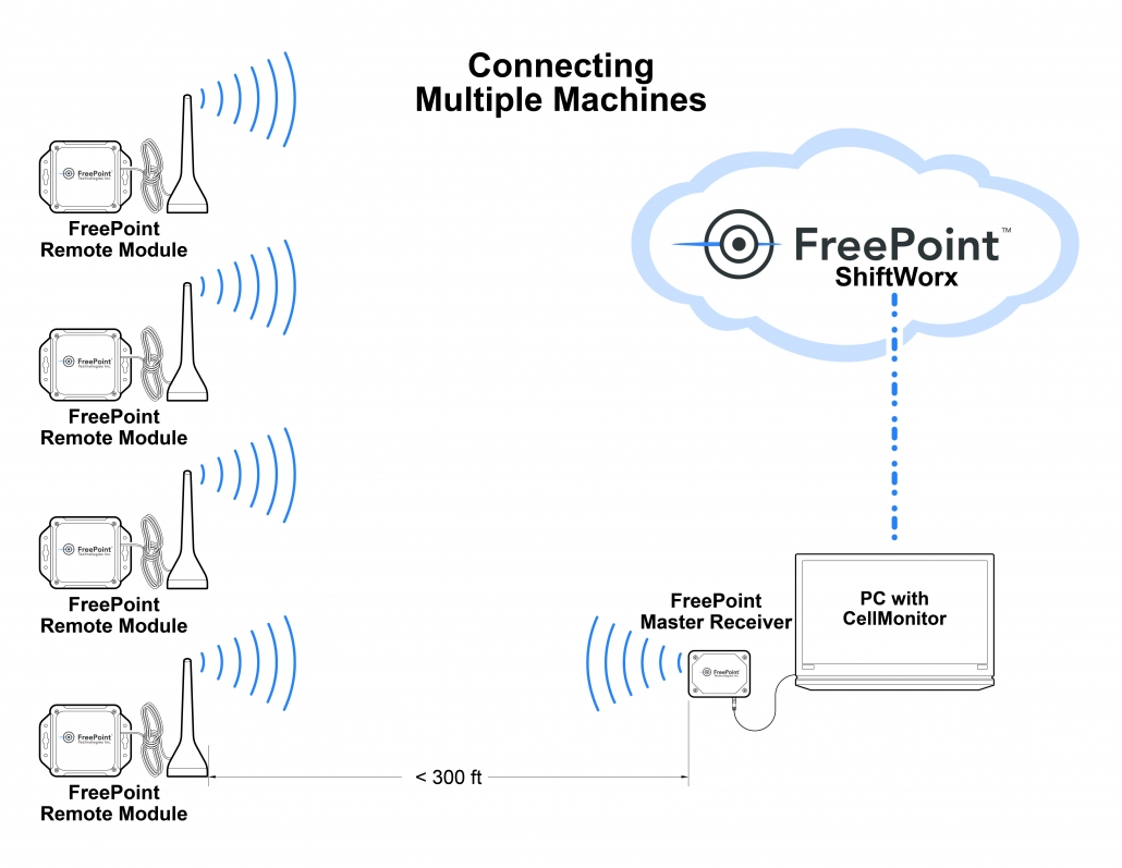Freepoint technologies sales schematic
