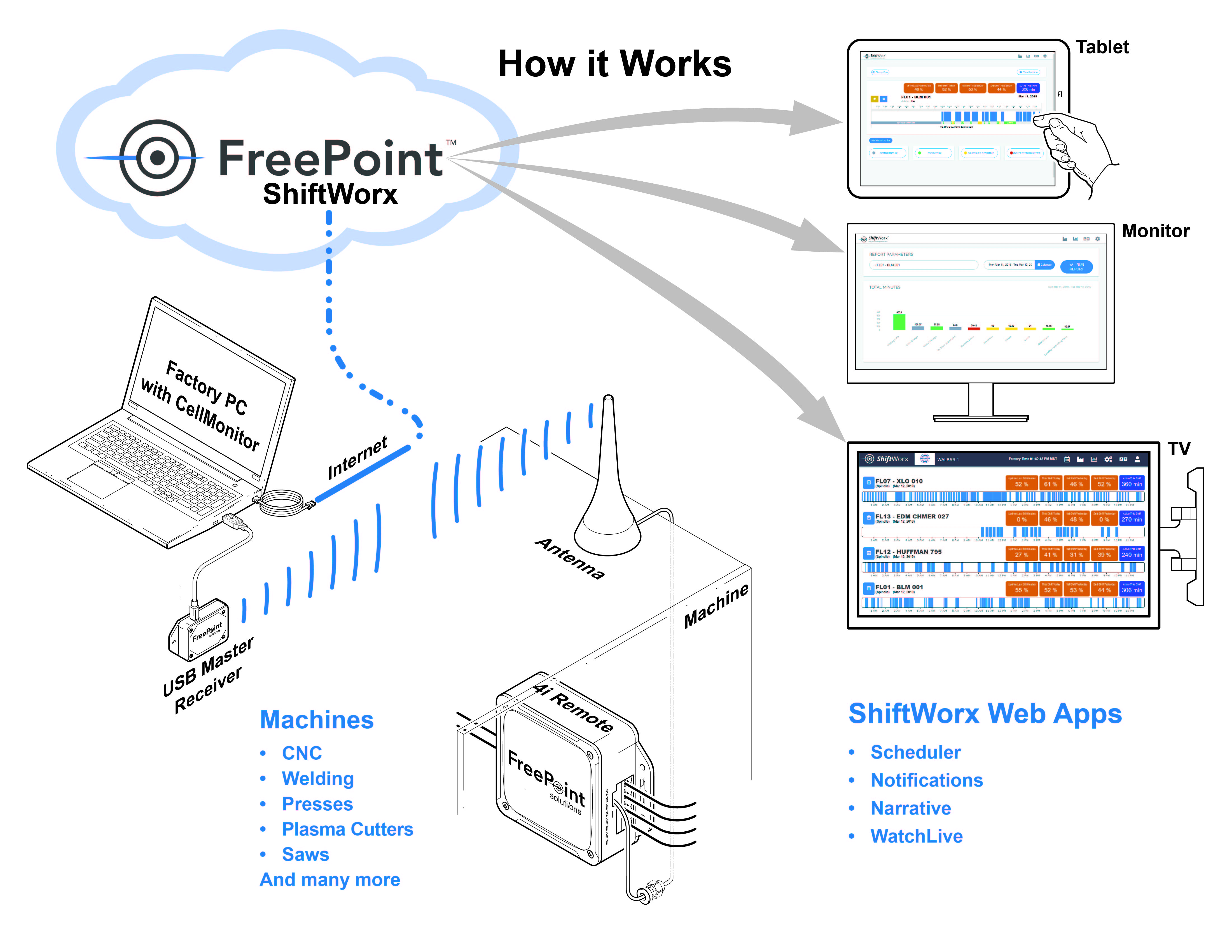 How it works FreePoint Technologies