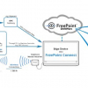 FreePoint Connect How it Works